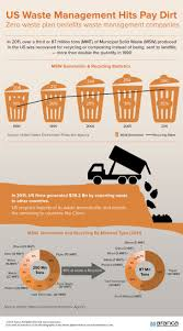 best 25 waste management company ideas on pinterest lean
