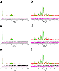 determination of a complex crystal structure in the absence of