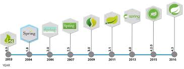 what is spring what is the history of the spring framework quora