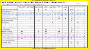 car insurance company malaysia list being i have 8 of out the top 10 best credit cards