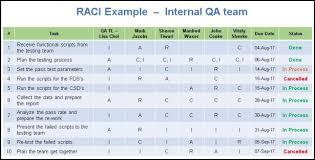 Rasci Matrix Template Raci Matrix Template Free Download Excel And Rasci Matrix Template