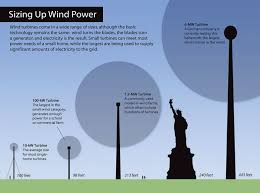 Meters To Feet by Wind Farming U2013 Energy Solution Or Factgammon