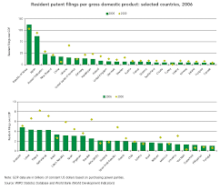 world patent report a statistical review 2008 edition
