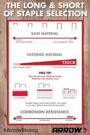 Size Staples For Upholstery The Perfect How To Chart For The Diyer At Arrow Fastener Our
