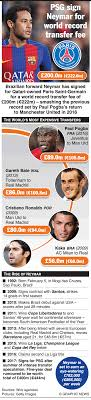men hair colour board 2015 soccer neymar becomes most expensive footballer of all time infographic
