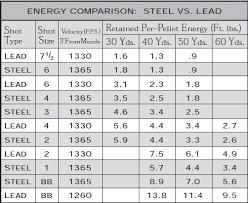 Ballistics Table Steel Versus Lead In Shotshells Mythbusting