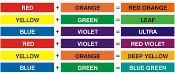 image result for image result for how to mix colors with oil paint