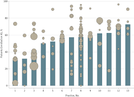 practice vs clinician level variation in use of active