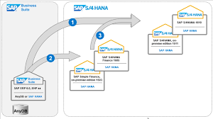 Sap Hana Resume Sap S 4hana 1610 A First Look At Key Innovations