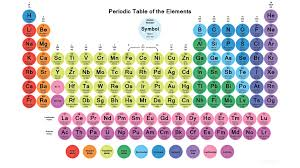 atomic number periodic table periodic table of atomic number fresh periodic table wallpapers