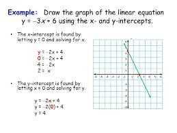 36 example draw the graph of the linear equation