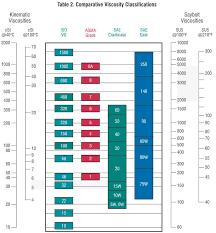 ethylene glycol viscosity table all about viscosity