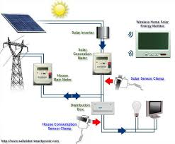 wireless electricity energy monitors with home solar power
