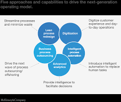 the next generation operating model for the digital world