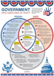 infographic 3 levels of the u s government kids discover