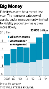 100 fidelity investments home office address fidelity