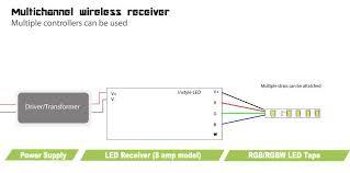 multichannel receiver for led strip lights 4 x 8 amps