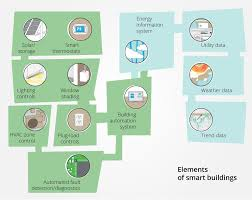 mass save lighting retrofit program smart buildings using smart technology to save energy in existing