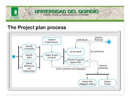project plan basic project with gantt u0026 dependencies simple