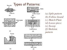 pattern making in metal casting allowances in metal casting