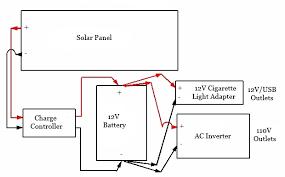 portable solar generator diy components of solar generator
