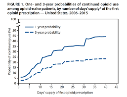 How Many Weeks In A Year by With A 10 Day Supply Of Opioids 1 In 5 Become Long Term Users