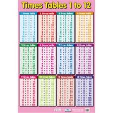 Times Tables 1 12 Maths Posters Topics Chart Media