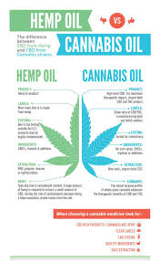 17 Best Images About For 17 Best Cbd Images On Pinterest Cannabis Oil Essential Oils And