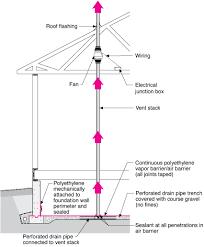 Radon Zone Map Radon Fan Building America Solution Center
