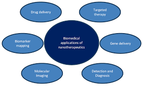 application of nanotechnology in drug delivery intechopen