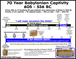 bible archeology maps timeline chronology babylonian captivity 70