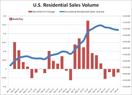 u s residential sales volume decreases in february for fourth