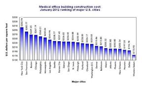 cost of a building cost per square foot for construction for medical office buildings