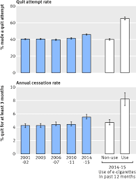 E Cigarette Use And Associated Changes In Population Smoking