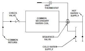 design criteria for hot water supply system hvac systems industrial wiki odesie by tech transfer