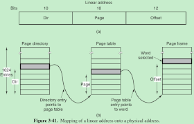 Page Table Entry 3 Memory Management Csdn博客