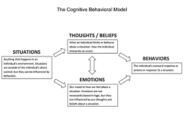 awesome collection of cognitive behavior therapy worksheets with