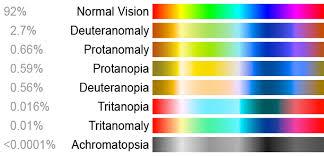 Cause Of Color Blindness Color Blindness Color