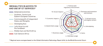 Five Of The Technology Industry S Biggest Political - data revolution report un data revolution