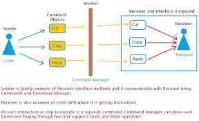 pattern design java command design pattern javabypatel
