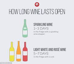 infographic shows how long your bottle of wine will last once
