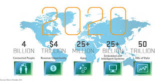 The Internet Of Things And by The Internet Of Things Is Already Here U2013 And There U0027s Nothing You