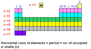 How Many Periods On The Periodic Table Periodic Table Periods Pictures To Pin On Pinterest Clanek