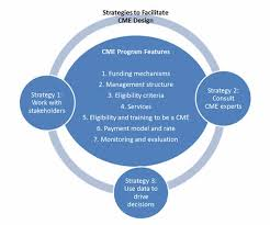 part 3 strategies for designing a cme agency for healthcare
