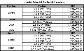 how much is hyundai accent exclusive features prices of hyundai elantra accent and