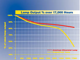 Uvc Light Fixtures Hvac Air Duct System Uv C Air Sanitizer Uv C Air Purifier