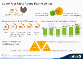chart some fast facts about thanksgiving statista