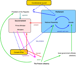 What Role Does The Cabinet Play In Government Politics Of France Wikipedia