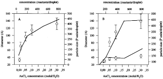 materials free full text surfactant effects on microemulsion