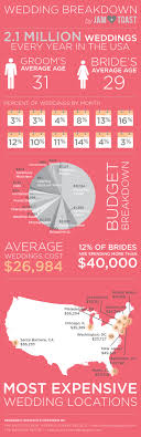 dj wedding cost what does the average american wedding cost